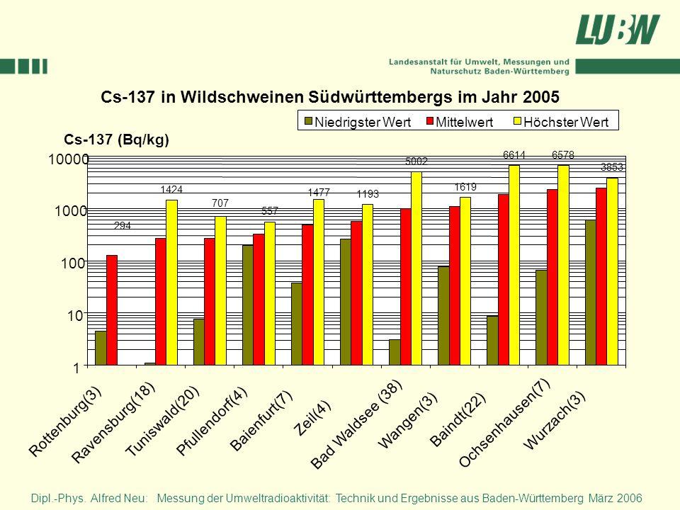 294 557 1193 5002 1619 66146578 3853 1477 707 1424 1 10 100 1000 10000 Rottenburg(3) Ravensburg(18) Tuniswald(20) Pfullendorf(4) Baienfurt(7) Zeil(4)