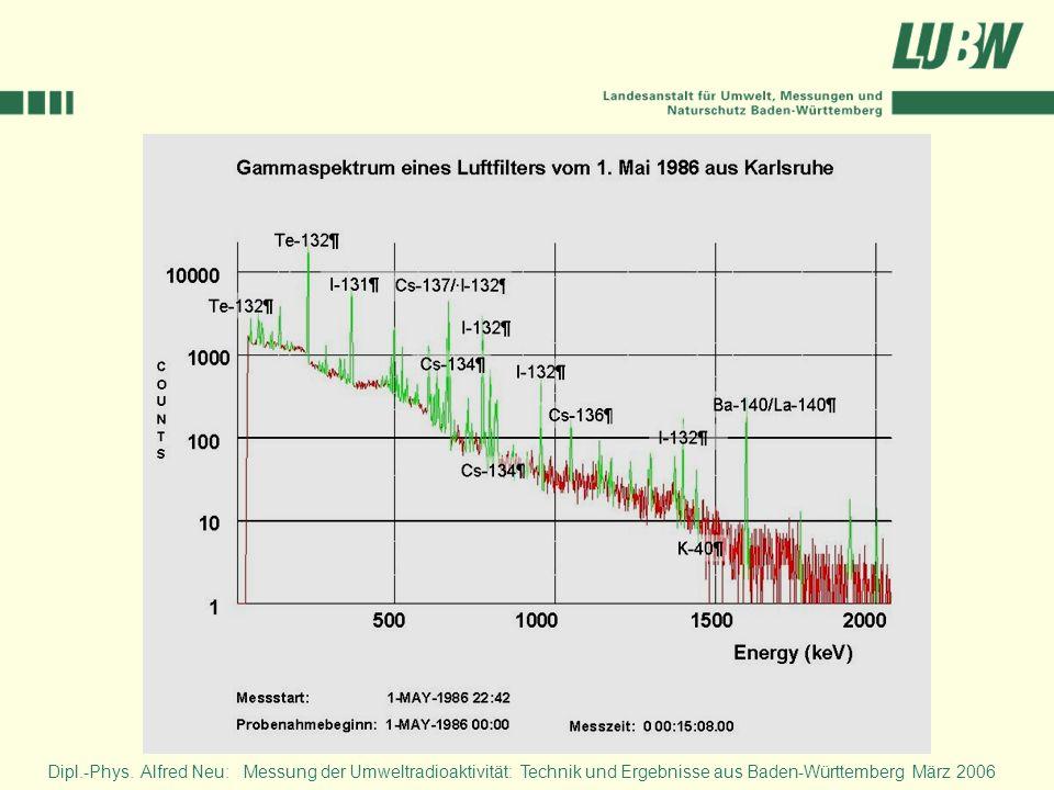 Radionuklide im Klärschlamm Forchheim (Kaiserstuhl) 1 10 100 1000 10000 19891990 19911992 1993 1994 19951996 199719981999200020012002 2003 20042005 Bq/kg TS Cs-137I-131