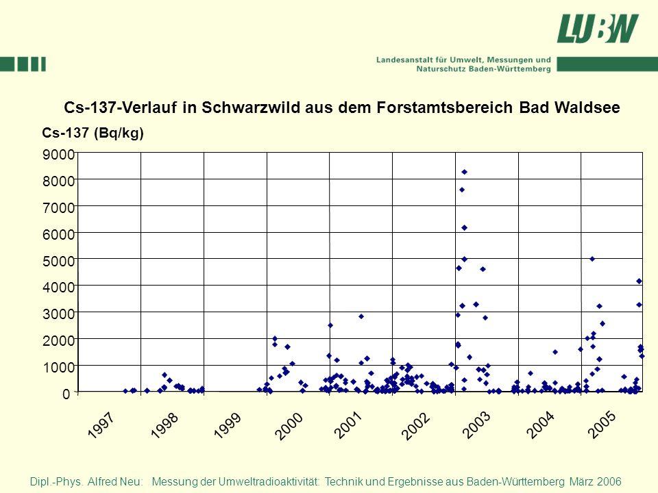 Dipl.-Phys. Alfred Neu: Messung der Umweltradioaktivität: Technik und Ergebnisse aus Baden-Württemberg März 2006 0 1000 2000 3000 4000 5000 6000 7000