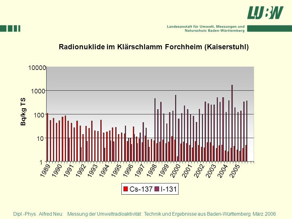 Radionuklide im Klärschlamm Forchheim (Kaiserstuhl) 1 10 100 1000 10000 19891990 19911992 1993 1994 19951996 199719981999200020012002 2003 20042005 Bq