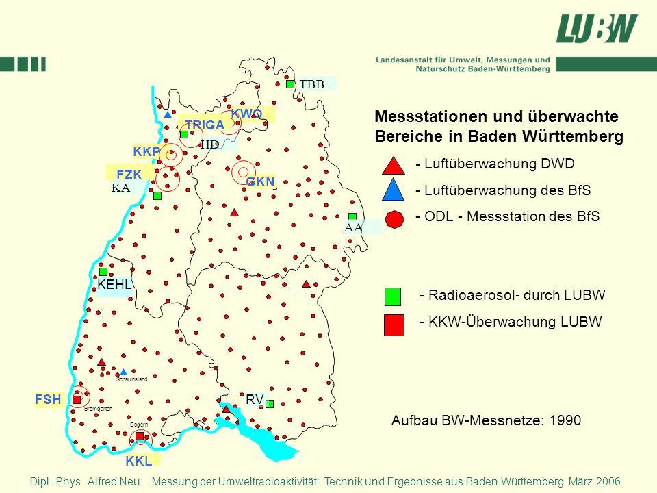 Dipl.-Phys. Alfred Neu: Messung der Umweltradioaktivität: Technik und Ergebnisse aus Baden-Württemberg März 2006 KWO Bremgarten Dogern RV KEHL KKP GKN