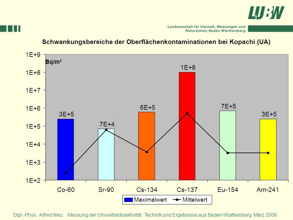 Schwankungsbereiche der Oberflächenkontaminationen bei Kopachi (UA) 3E+5 7E+4 6E+5 1E+8 7E+5 3E+5 1E+2 1E+3 1E+4 1E+5 1E+6 1E+7 1E+8 1E+9 Co-60Sr-90Cs