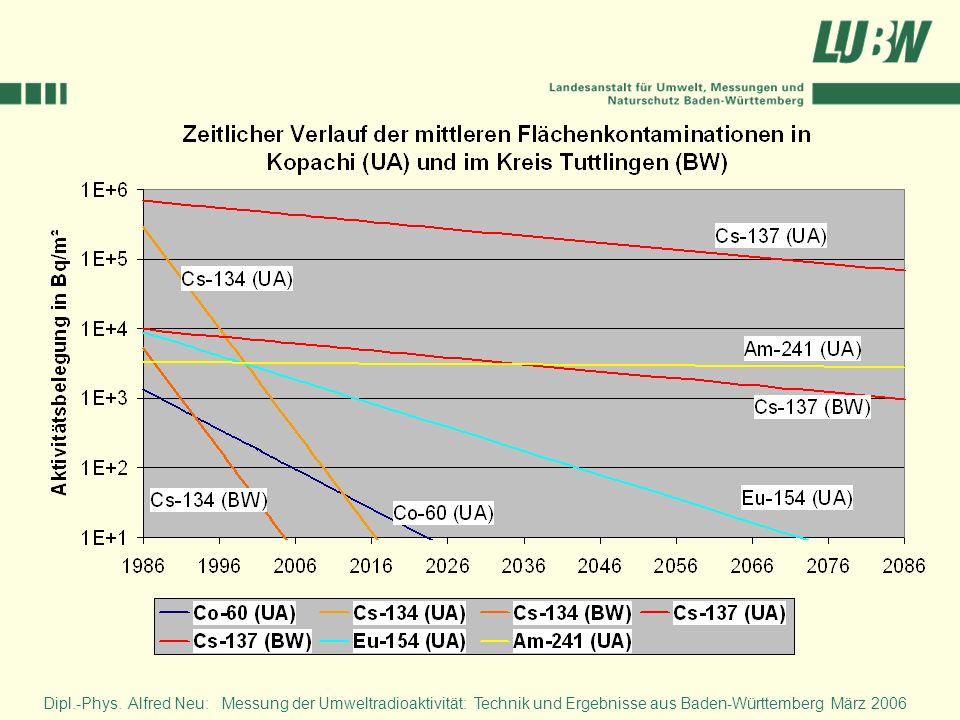 Dipl.-Phys. Alfred Neu: Messung der Umweltradioaktivität: Technik und Ergebnisse aus Baden-Württemberg März 2006
