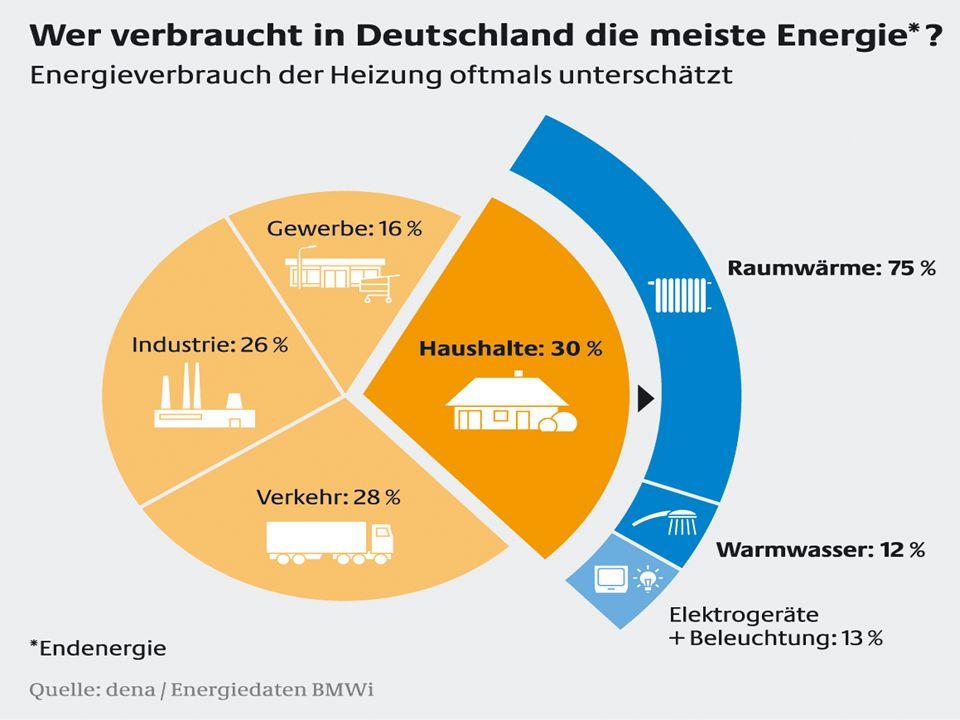 Vergütungen für Aufdach-PV-Anlagen nach EEG Eigenverbrauch des produzierten Stroms bei Inbetriebnahme bis 31.03.2010 = 22,76 Cent, Inbetriebnahme ab 01.04.