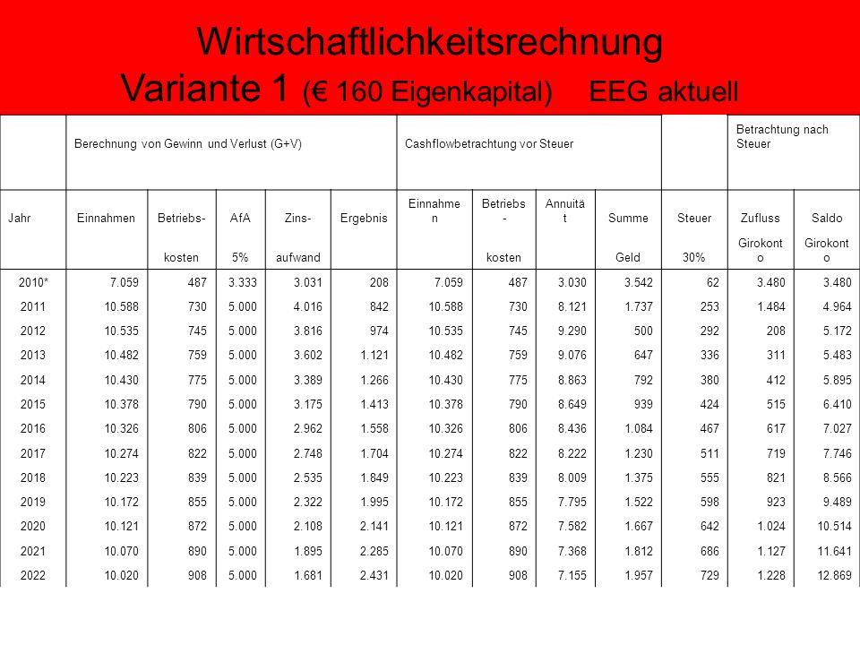 Wirtschaftlichkeitsrechnung Variante 1 ( 160 Eigenkapital) EEG aktuell Berechnung von Gewinn und Verlust (G+V) Cashflowbetrachtung vor Steuer Betrachtung nach Steuer JahrEinnahmenBetriebs-AfAZins-Ergebnis Einnahme n Betriebs - Annuitä tSummeSteuerZuflussSaldo kosten5%aufwand kosten Geld30% Girokont o 2010*7.0594873.3333.0312087.0594873.0303.542623.480 201110.5887305.0004.01684210.5887308.1211.7372531.4844.964 201210.5357455.0003.81697410.5357459.2905002922085.172 201310.4827595.0003.6021.12110.4827599.0766473363115.483 201410.4307755.0003.3891.26610.4307758.8637923804125.895 201510.3787905.0003.1751.41310.3787908.6499394245156.410 201610.3268065.0002.9621.55810.3268068.4361.0844676177.027 201710.2748225.0002.7481.70410.2748228.2221.2305117197.746 201810.2238395.0002.5351.84910.2238398.0091.3755558218.566 201910.1728555.0002.3221.99510.1728557.7951.5225989239.489 202010.1218725.0002.1082.14110.1218727.5821.6676421.02410.514 202110.0708905.0001.8952.28510.0708907.3681.8126861.12711.641 202210.0209085.0001.6812.43110.0209087.1551.9577291.22812.869