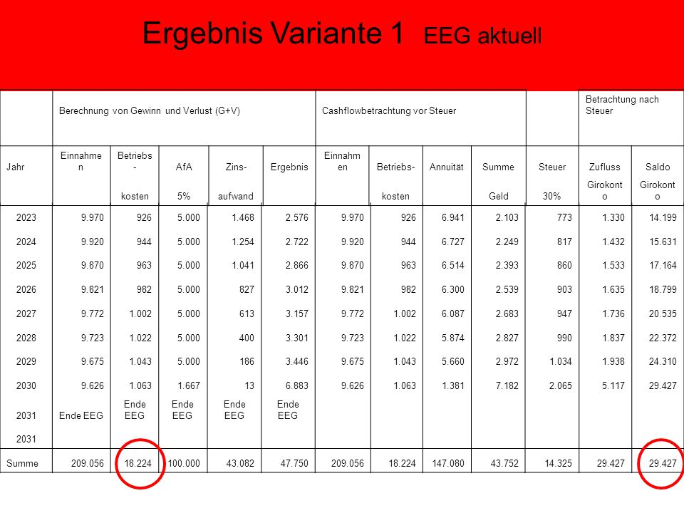 Ergebnis Variante 1 EEG aktuell Berechnung von Gewinn und Verlust (G+V) Cashflowbetrachtung vor Steuer Betrachtung nach Steuer Jahr Einnahme n Betriebs -AfAZins-Ergebnis Einnahm enBetriebs-AnnuitätSummeSteuerZuflussSaldo kosten5%aufwand kosten Geld30% Girokont o 20239.9709265.0001.4682.5769.9709266.9412.1037731.33014.199 20249.9209445.0001.2542.7229.9209446.7272.2498171.43215.631 20259.8709635.0001.0412.8669.8709636.5142.3938601.53317.164 20269.8219825.0008273.0129.8219826.3002.5399031.63518.799 20279.7721.0025.0006133.1579.7721.0026.0872.6839471.73620.535 20289.7231.0225.0004003.3019.7231.0225.8742.8279901.83722.372 20299.6751.0435.0001863.4469.6751.0435.6602.9721.0341.93824.310 20309.6261.0631.667136.8839.6261.0631.3817.1822.0655.11729.427 2031Ende EEG 2031 Summe209.05618.224100.00043.08247.750209.05618.224147.08043.75214.32529.427
