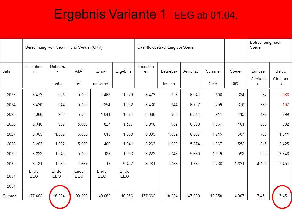 Ergebnis Variante 1 EEG ab 01.04.