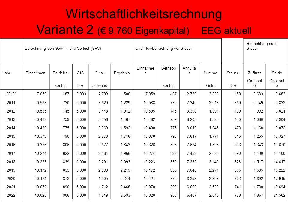 Wirtschaftlichkeitsrechnung Variante 2 ( 9.760 Eigenkapital) EEG aktuell Berechnung von Gewinn und Verlust (G+V) Cashflowbetrachtung vor Steuer Betrachtung nach Steuer JahrEinnahmenBetriebs-AfAZins-Ergebnis Einnahme n Betriebs - Annuitä tSummeSteuerZuflussSaldo kosten5%aufwand kosten Geld30% Girokont o 2010*7.0594873.3332.7395007.0594872.7393.8331503.683 201110.5887305.0003.6291.22910.5887307.3402.5183692.1495.832 201210.5357455.0003.4481.34210.5357458.3961.3944039926.824 201310.4827595.0003.2561.46710.4827598.2031.5204401.0807.904 201410.4307755.0003.0631.59210.4307758.0101.6454781.1689.072 201510.3787905.0002.8701.71810.3787907.8171.7715151.25510.327 201610.3268065.0002.6771.84310.3268067.6241.8965531.34311.670 201710.2748225.0002.4841.96810.2748227.4322.0205901.43013.100 201810.2238395.0002.2912.09310.2238397.2392.1456281.51714.617 201910.1728555.0002.0982.21910.1728557.0462.2716661.60516.222 202010.1218725.0001.9052.34410.1218726.8532.3967031.69217.915 202110.0708905.0001.7122.46810.0708906.6602.5207411.78019.694 202210.0209085.0001.5192.59310.0209086.4672.6457781.86721.562