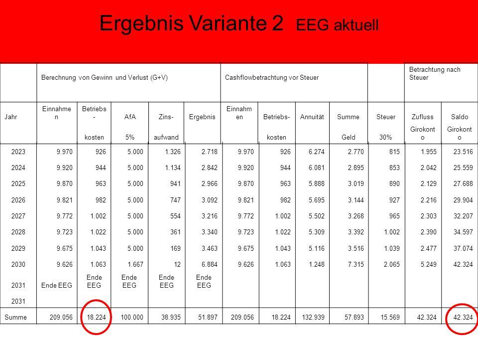 Ergebnis Variante 2 EEG aktuell Berechnung von Gewinn und Verlust (G+V) Cashflowbetrachtung vor Steuer Betrachtung nach Steuer Jahr Einnahme n Betriebs -AfAZins-Ergebnis Einnahm enBetriebs-AnnuitätSummeSteuerZuflussSaldo kosten5%aufwand kosten Geld30% Girokont o 20239.9709265.0001.3262.7189.9709266.2742.7708151.95523.516 20249.9209445.0001.1342.8429.9209446.0812.8958532.04225.559 20259.8709635.0009412.9669.8709635.8883.0198902.12927.688 20269.8219825.0007473.0929.8219825.6953.1449272.21629.904 20279.7721.0025.0005543.2169.7721.0025.5023.2689652.30332.207 20289.7231.0225.0003613.3409.7231.0225.3093.3921.0022.39034.597 20299.6751.0435.0001693.4639.6751.0435.1163.5161.0392.47737.074 20309.6261.0631.667126.8849.6261.0631.2487.3152.0655.24942.324 2031Ende EEG 2031 Summe209.05618.224100.00038.93551.897209.05618.224132.93957.89315.56942.324