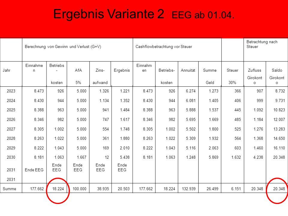 Ergebnis Variante 2 EEG ab 01.04.