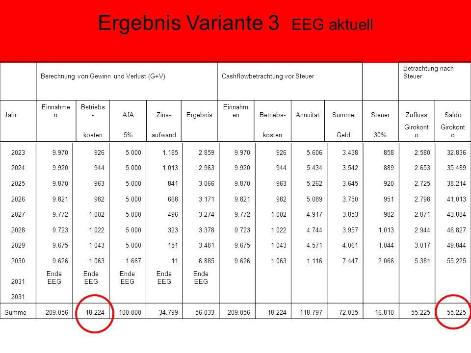 Ergebnis Variante 3 EEG aktuell Berechnung von Gewinn und Verlust (G+V) Cashflowbetrachtung vor Steuer Betrachtung nach Steuer Jahr Einnahme n Betriebs -AfAZins-Ergebnis Einnahm enBetriebs-AnnuitätSummeSteuerZuflussSaldo kosten5%aufwand kosten Geld30% Girokont o 20239.9709265.0001.1852.8599.9709265.6063.4388582.58032.836 20249.9209445.0001.0132.9639.9209445.4343.5428892.65335.489 20259.8709635.0008413.0669.8709635.2623.6459202.72538.214 20269.8219825.0006683.1719.8219825.0893.7509512.79841.013 20279.7721.0025.0004963.2749.7721.0024.9173.8539822.87143.884 20289.7231.0225.0003233.3789.7231.0224.7443.9571.0132.94446.827 20299.6751.0435.0001513.4819.6751.0434.5714.0611.0443.01749.844 20309.6261.0631.667116.8859.6261.0631.1167.4472.0665.38155.225 2031 Ende EEG 2031 Summe209.05618.224100.00034.79956.033209.05618.224118.79772.03516.81055.225