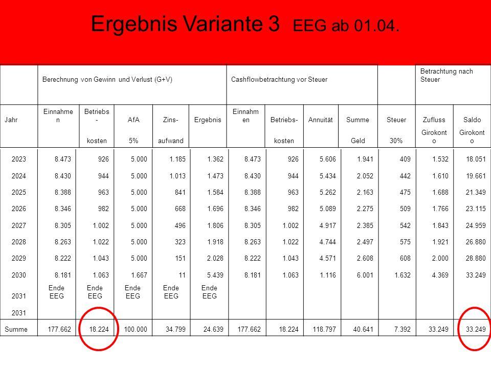 Ergebnis Variante 3 EEG ab 01.04.