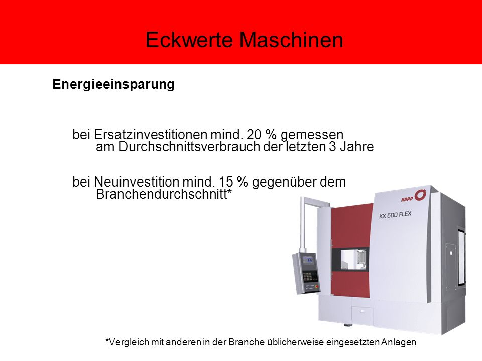 Input / Output 1.080 kWh je m² 250,5 m² Modulfläche (1.080 kWh x 250,5 m² = 270.540 kWh) 270.540 kWh x 10% = 27.054 kWh Stromproduktion Systemwirkungsgrad 10%