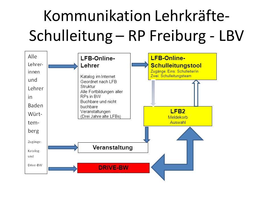 Kommunikation Lehrkräfte- Schulleitung – RP Freiburg - LBV LFB-Online- Lehrer Katalog im Internet Geordnet nach LFB Struktur Alle Fortbildungen aller