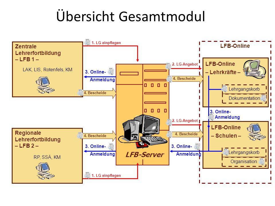 LFB-Online – Schulen – Übersicht Gesamtmodul LFB-Online LFB-Online – Lehrkräfte – 4. Bescheide Zentrale Lehrerfortbildung – LFB 1 – LAK, LIS, Rotenfel