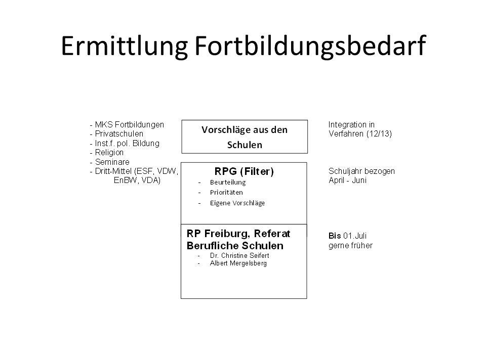 LFB2-LGL-Kommunikation