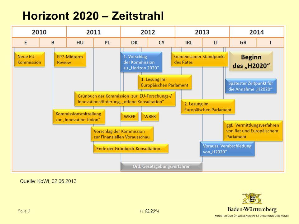 Horizont 2020 – Zeitstrahl Quelle: KoWi, 02.06.2013 11.02.2014 Folie 3