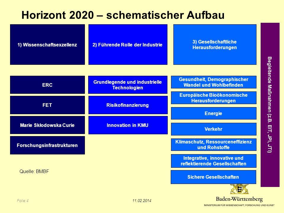 Horizont 2020 – schematischer Aufbau 11.02.2014 Folie 4 Begleitende Maßnahmen (z.B.