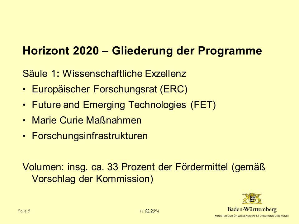 Horizont 2020 – Gliederung der Programme Säule 1: Wissenschaftliche Exzellenz Europäischer Forschungsrat (ERC) Future and Emerging Technologies (FET) Marie Curie Maßnahmen Forschungsinfrastrukturen Volumen: insg.