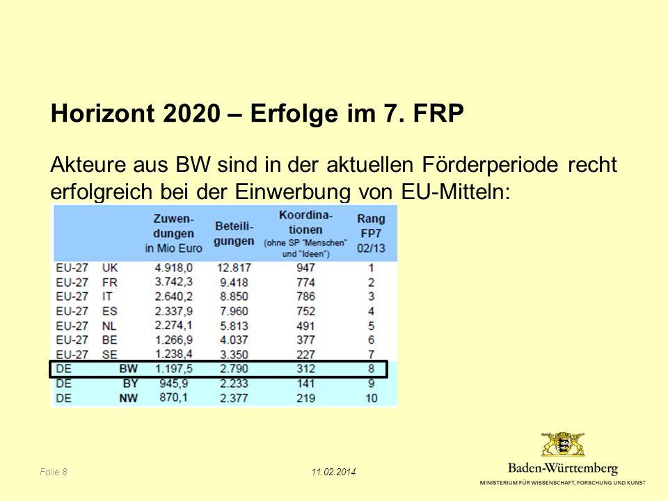 Horizont 2020 – Erfolge im 7.
