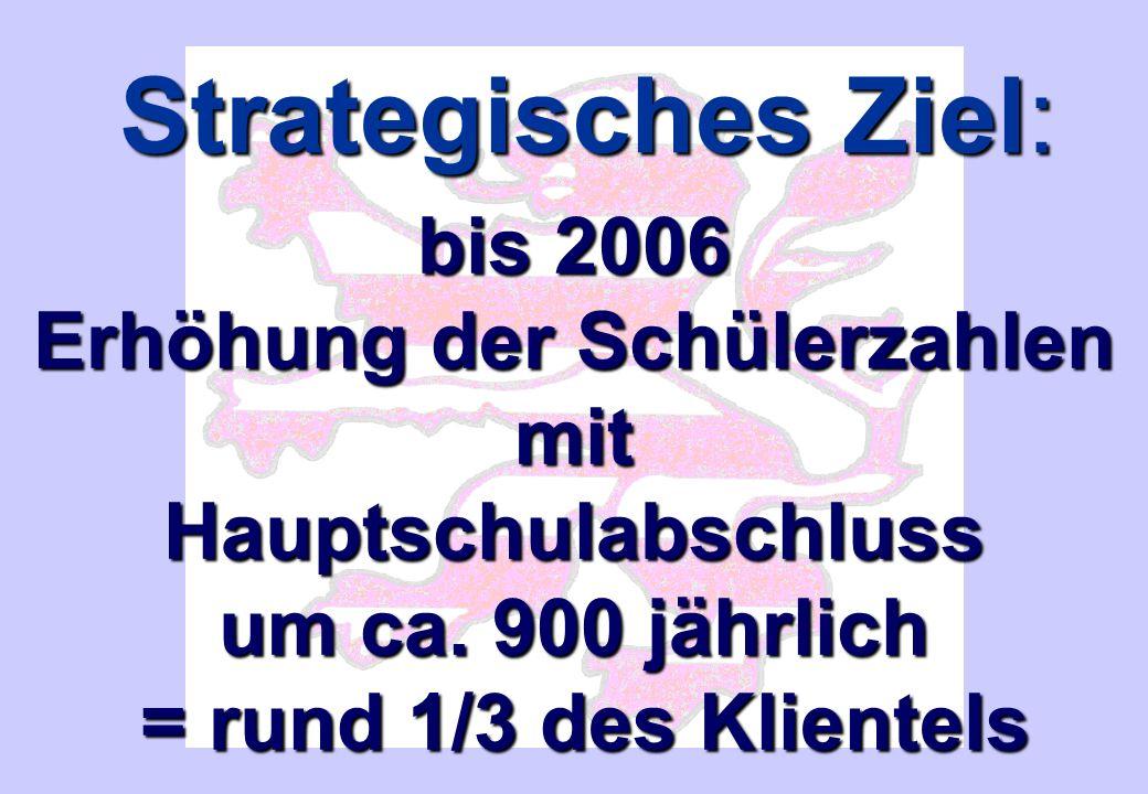 Strategisches Ziel: bis 2006 Erhöhung der Schülerzahlen mitHauptschulabschluss um ca.
