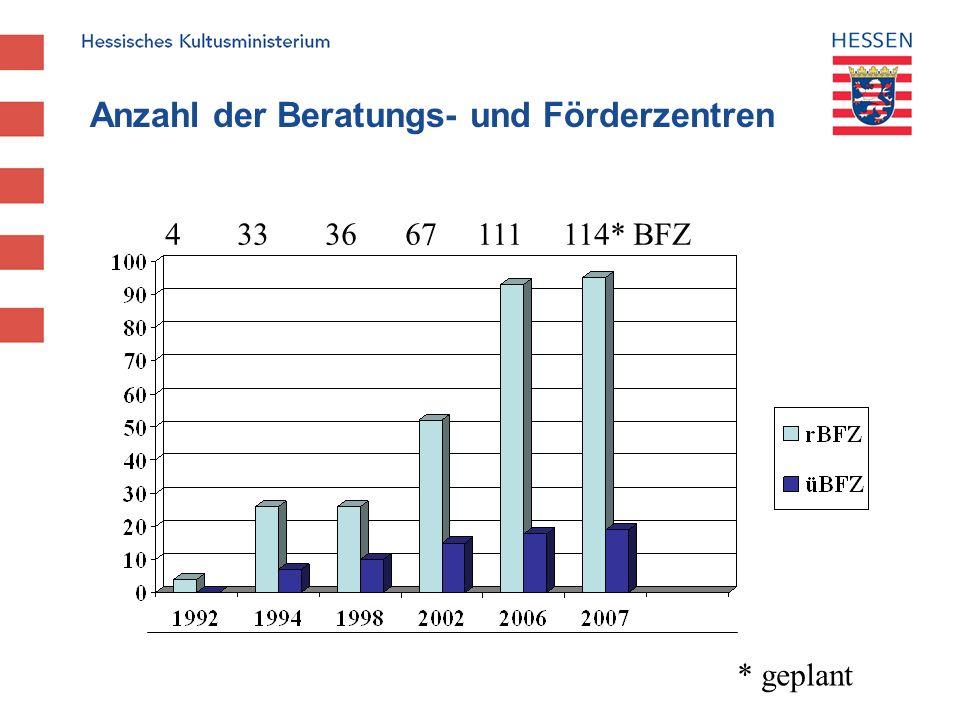Präventive und integrative Maßnahmen in Hessen Lehrerstellen 111 Beratungs- und Förderzentren 284,9 (93 reg., 18 überreg.) 159 Sprachheilklassen 102 Kleinklassen für Erziehungshilfe291,0 Dezentrale Erziehungshilfe 70,0 Gemeinsamer Unterricht - mehr als 3.000 Schüler/innen522,1 1.168,0 Stand: 2007/08