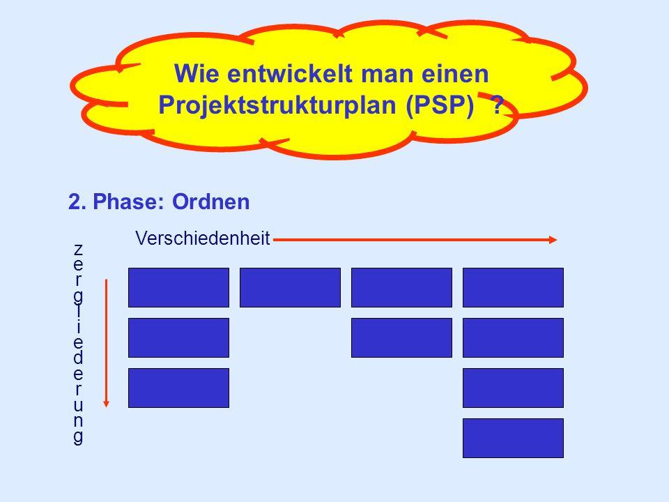 Wie entwickelt man einen Projektstrukturplan (PSP) ? 2. Phase: Ordnen Verschiedenheit zergliederungzergliederung