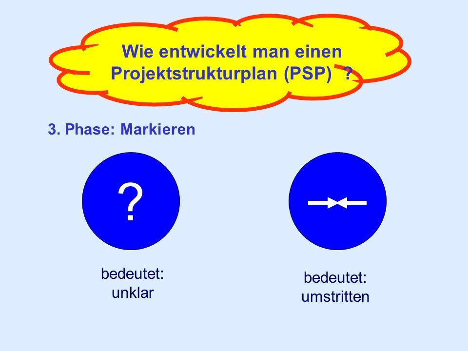 Wie entwickelt man einen Projektstrukturplan (PSP) ? 3. Phase: Markieren ? bedeutet: unklar bedeutet: umstritten