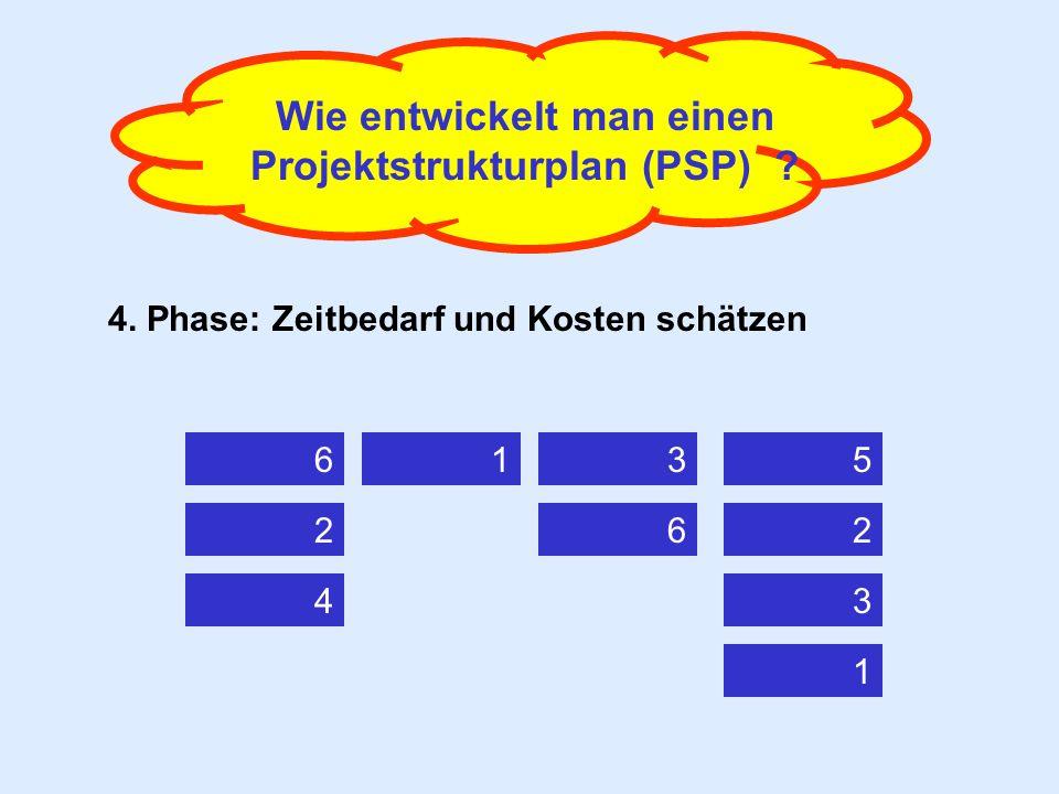 Wie entwickelt man einen Projektstrukturplan (PSP) ? 4. Phase: Zeitbedarf und Kosten schätzen 6 4 2 31 6 1 3 2 5