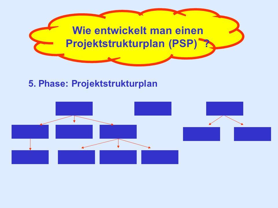 Wie entwickelt man einen Projektstrukturplan (PSP) ? 5. Phase: Projektstrukturplan