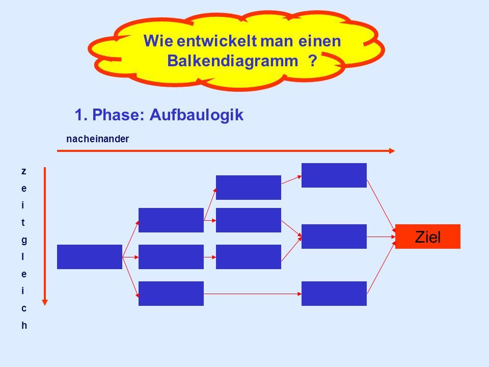 Wie entwickelt man einen Balkendiagramm ? 1. Phase: Aufbaulogik Ziel zeitgleichzeitgleich nacheinander