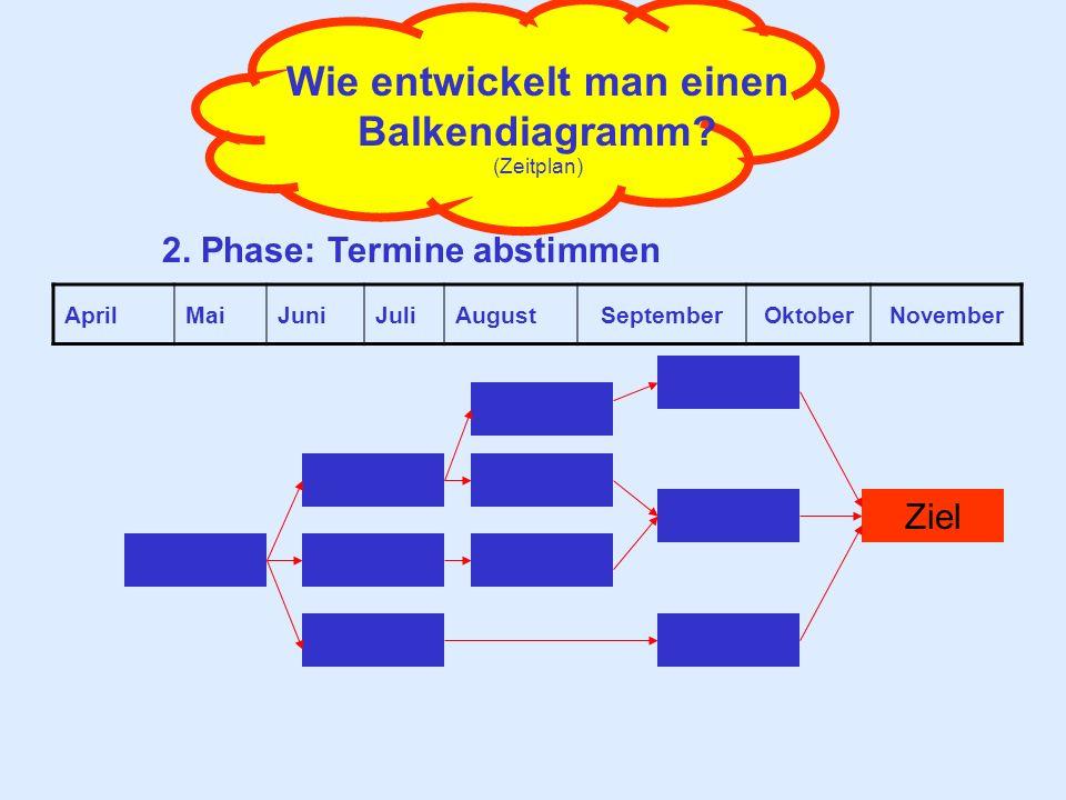 Wie entwickelt man einen Balkendiagramm? (Zeitplan) 2. Phase: Termine abstimmen Ziel AprilMaiJuniJuliAugustSeptemberOktoberNovember