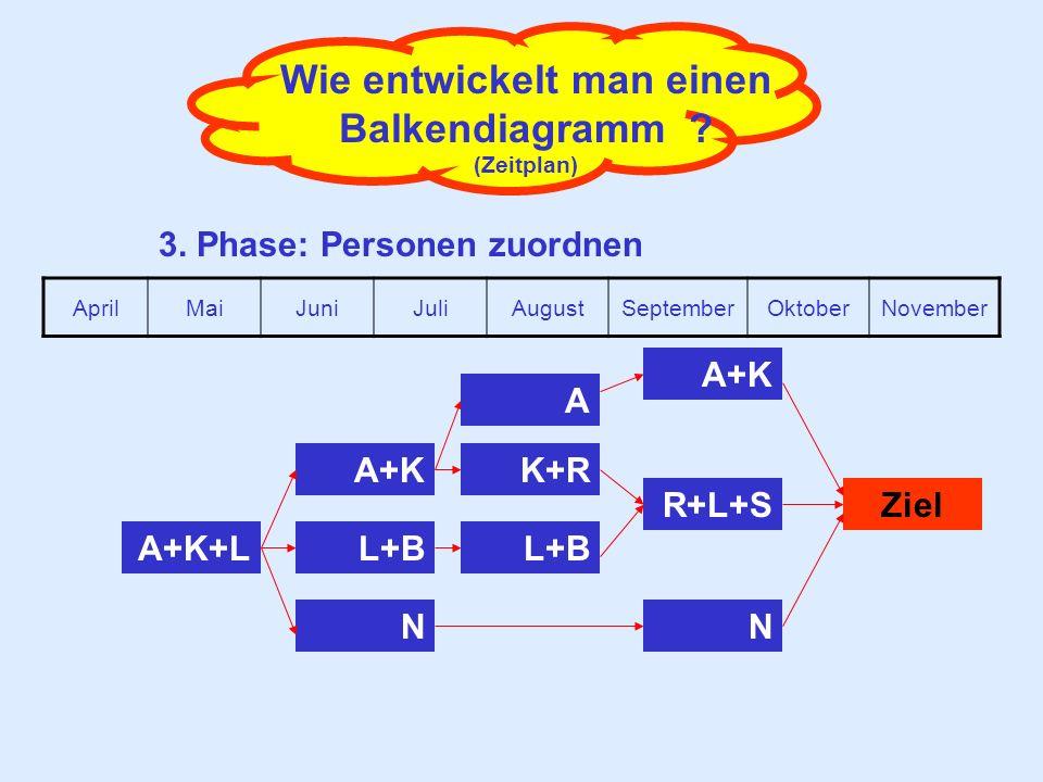 Wie entwickelt man einen Balkendiagramm ? (Zeitplan) 3. Phase: Personen zuordnen A+K+L A+K N L+B A R+L+S L+B K+R Ziel N AprilMaiJuniJuliAugustSeptembe