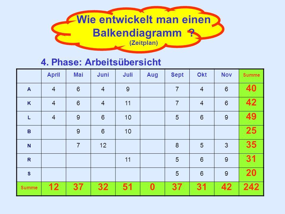 Wie entwickelt man einen Balkendiagramm ? (Zeitplan) 4. Phase: Arbeitsübersicht AprilMaiJuniJuliAugSeptOktNov Summe A 4649746 40 K 46411746 42 L 49610