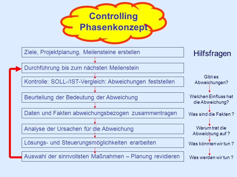 Controlling Phasenkonzept Auswahl der sinnvollsten Maßnahmen – Planung revidieren Durchführung bis zum nächsten Meilenstein Ziele, Projektplanung, Mei