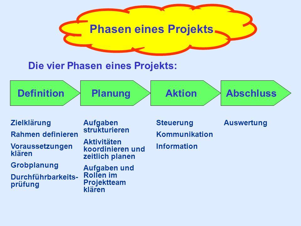 Phasen eines Projekts Die vier Phasen eines Projekts: DefinitionPlanungAktionAbschluss Zielklärung Rahmen definieren Voraussetzungen klären Grobplanun