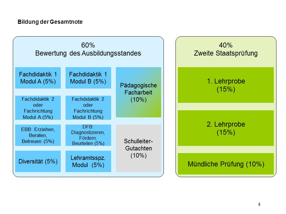 Strukturmodell der Ausbildung am Studienseminar GHRF Friedberg (HLbG-DV; ab 01.11.2011) Port, 03.09.2012 Pstd.