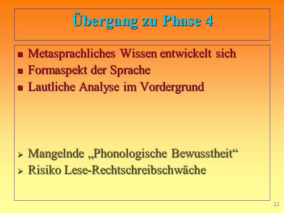 23 Übergang zu Phase 4 Metasprachliches Wissen entwickelt sich Metasprachliches Wissen entwickelt sich Formaspekt der Sprache Formaspekt der Sprache Lautliche Analyse im Vordergrund Lautliche Analyse im Vordergrund Mangelnde Phonologische Bewusstheit Mangelnde Phonologische Bewusstheit Risiko Lese-Rechtschreibschwäche Risiko Lese-Rechtschreibschwäche