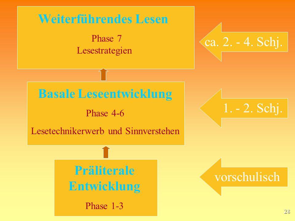 28 Präliterale Entwicklung Phase 1-3 Basale Leseentwicklung Phase 4-6 Lesetechnikerwerb und Sinnverstehen Weiterführendes Lesen Phase 7 Lesestrategien vorschulisch 1.