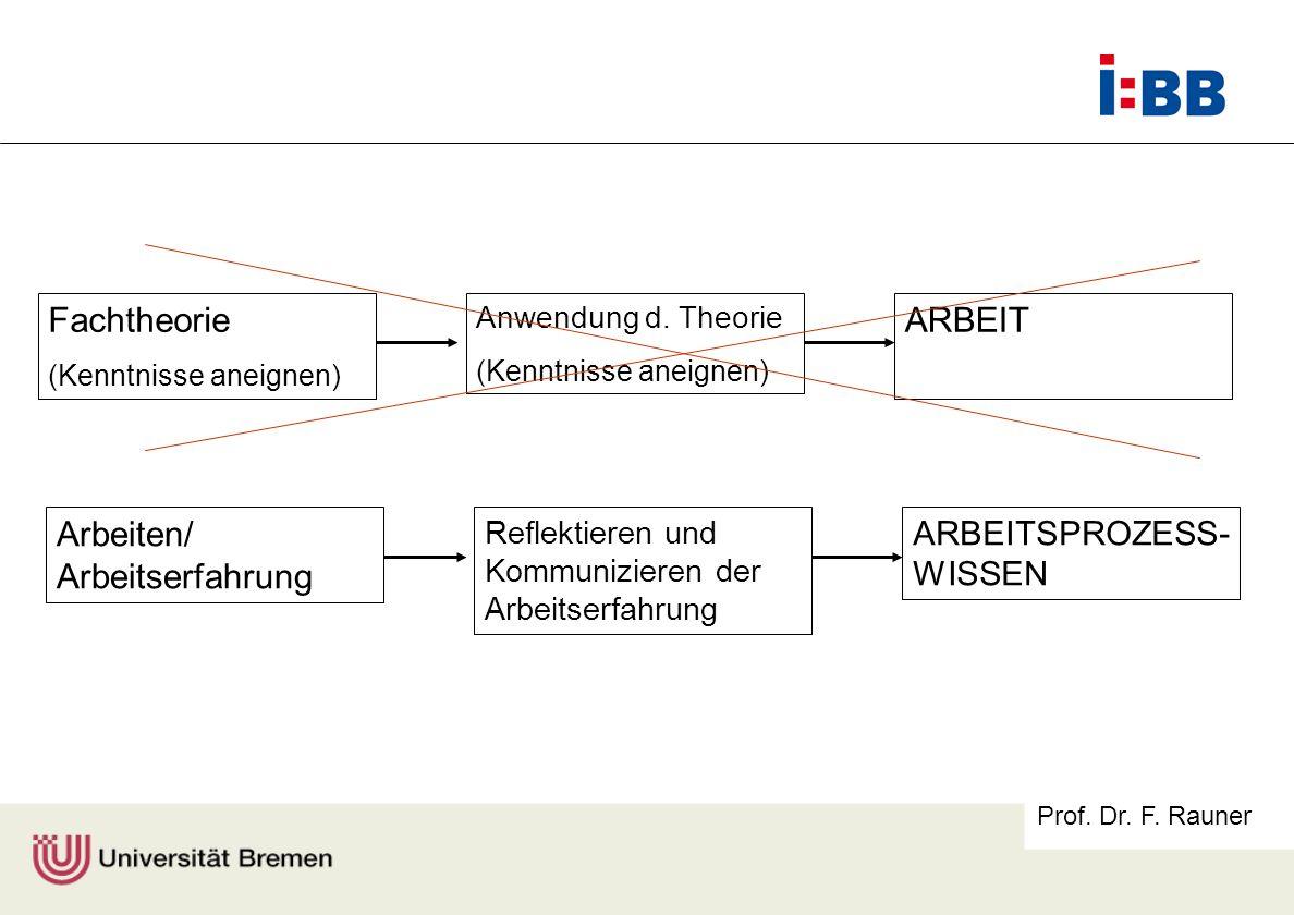 Prof. Dr. F. Rauner Fachtheorie (Kenntnisse aneignen) ARBEIT (Kenntnisse aneignen) Anwendung d. Theorie (Kenntnisse aneignen) Arbeiten/ Arbeitserfahru