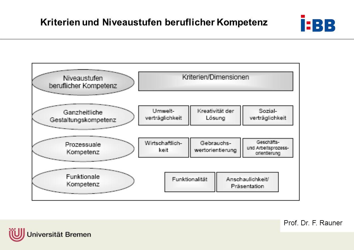 Prof. Dr. F. Rauner Kriterien und Niveaustufen beruflicher Kompetenz