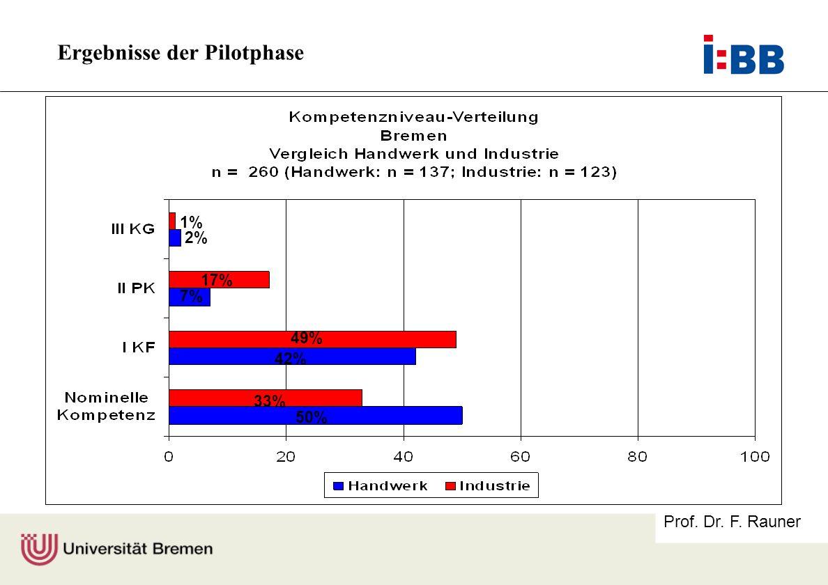Prof. Dr. F. Rauner 1% 17% 7% 49% 42% 33% 50% 2% Ergebnisse der Pilotphase