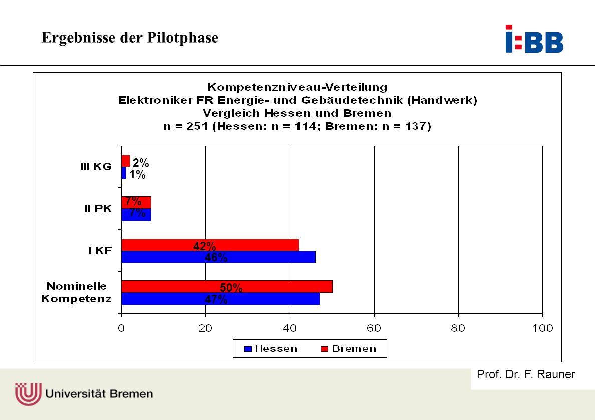 Prof. Dr. F. Rauner 2% 7% 42% 46% 50% 47% 1% Ergebnisse der Pilotphase