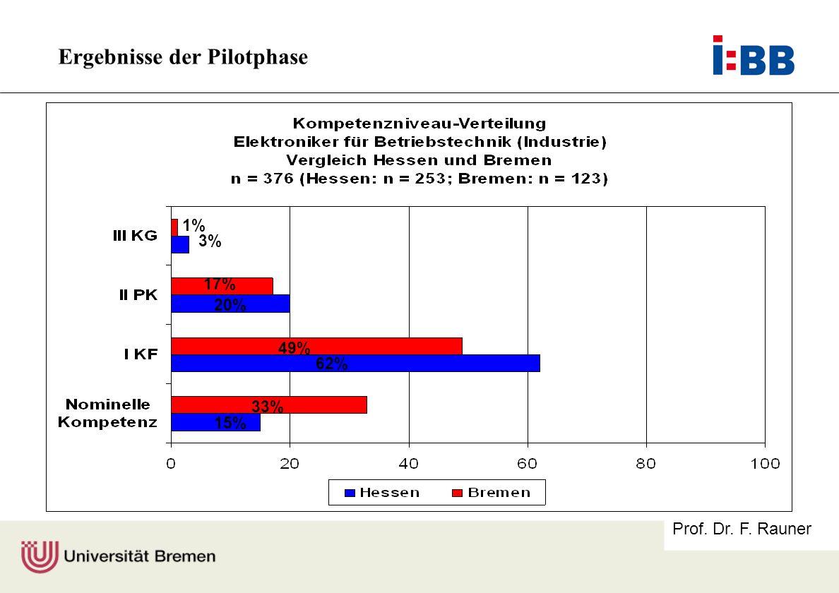 Prof. Dr. F. Rauner 1% 17% 20% 49% 62% 33% 15% 3% Ergebnisse der Pilotphase