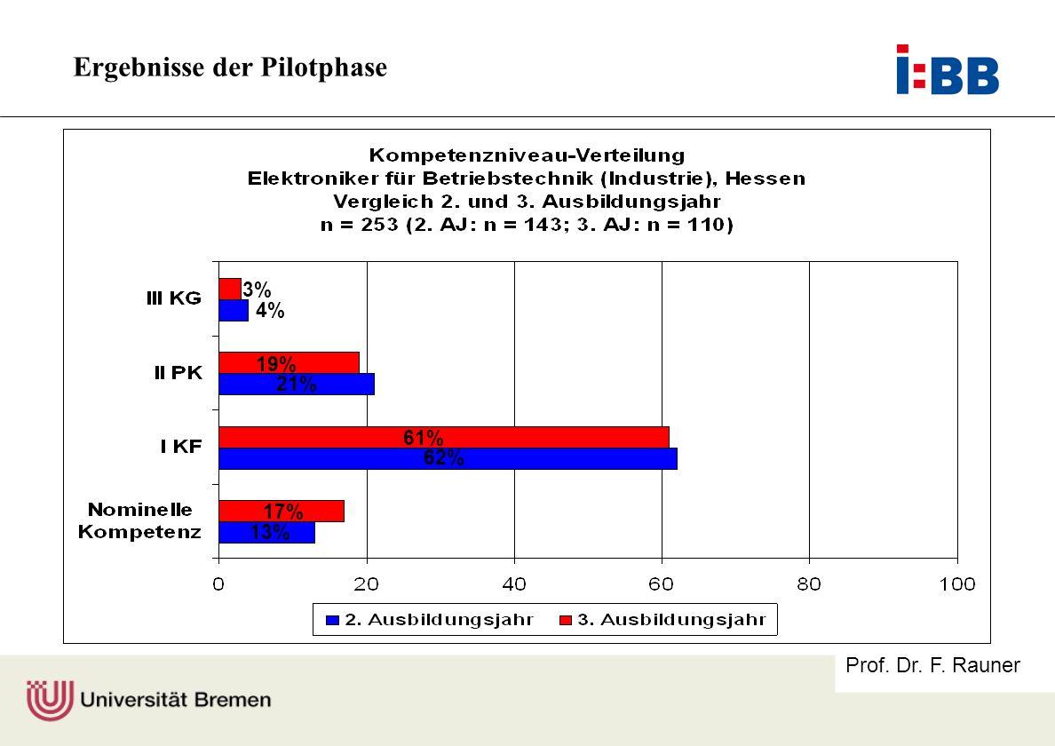 Prof. Dr. F. Rauner 3% 19% 21% 61% 62% 17% 13% 4% Ergebnisse der Pilotphase