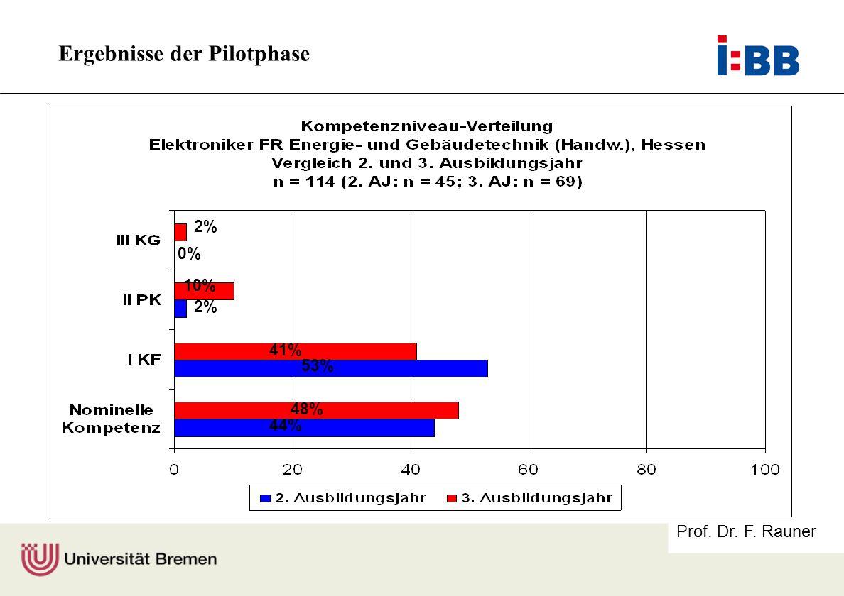 Prof. Dr. F. Rauner 2% 10% 2% 41% 53% 48% 44% 0% Ergebnisse der Pilotphase