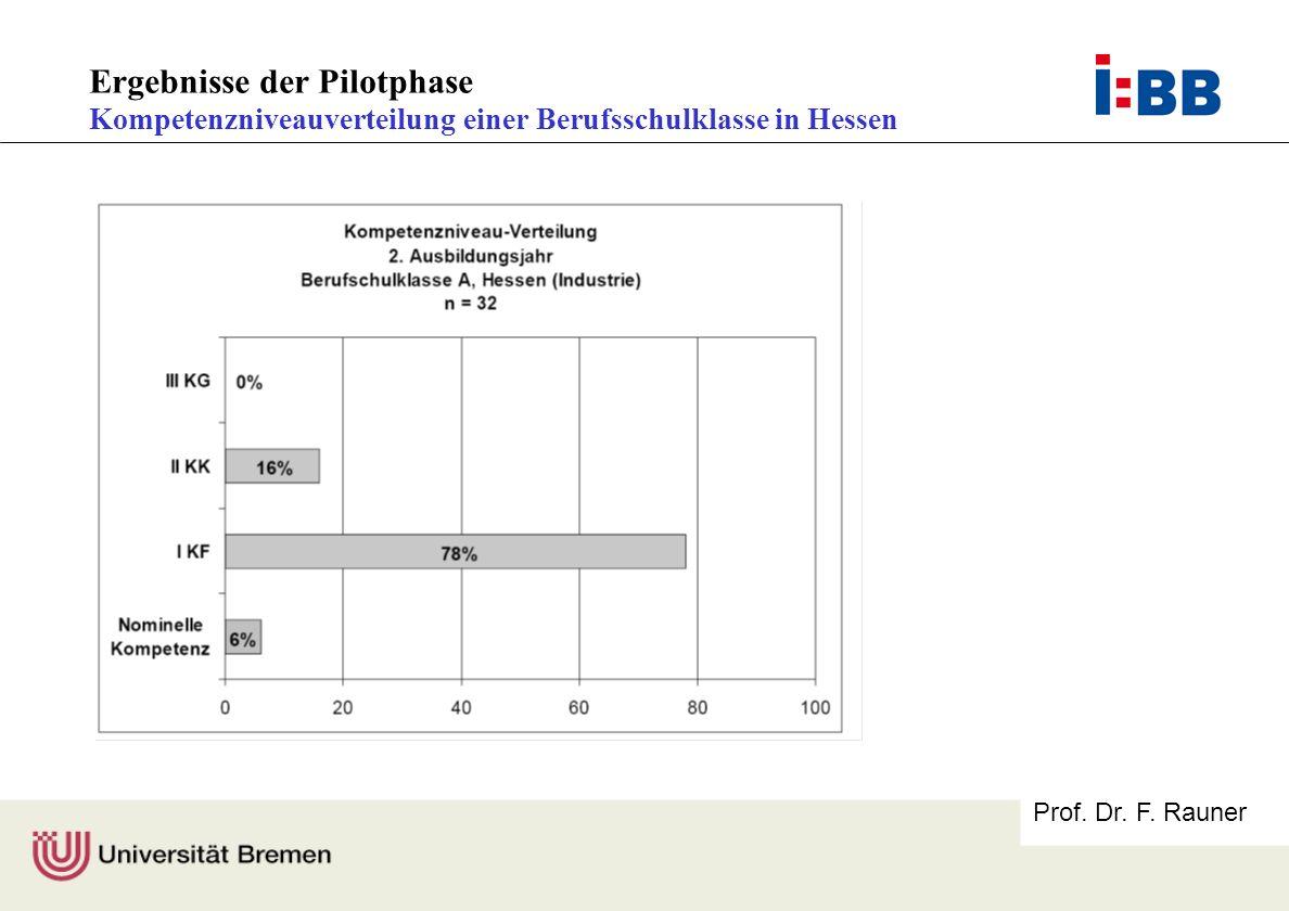 Prof. Dr. F. Rauner Ergebnisse der Pilotphase Kompetenzniveauverteilung einer Berufsschulklasse in Hessen