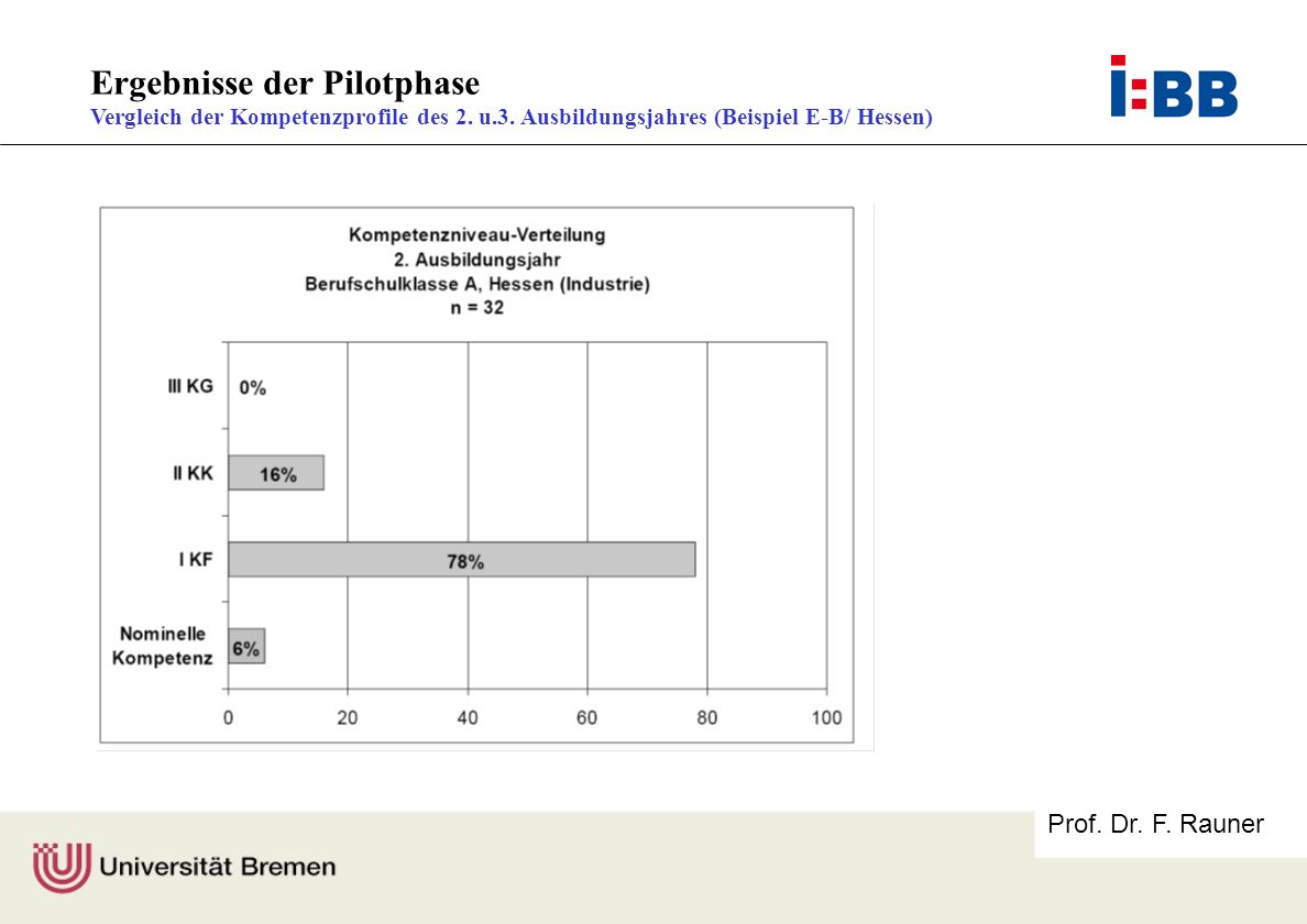 Prof. Dr. F. Rauner Ergebnisse der Pilotphase Vergleich der Kompetenzprofile des 2. u.3. Ausbildungsjahres (Beispiel E-B/ Hessen)