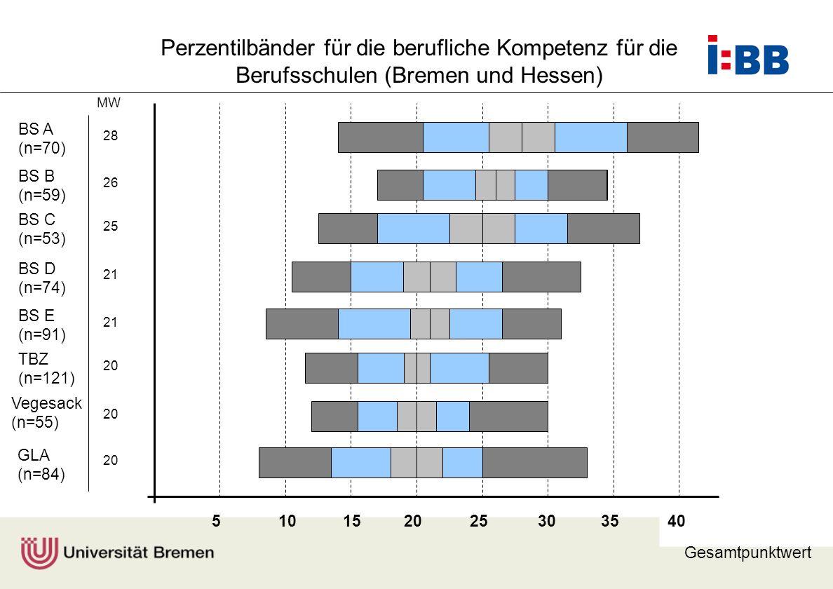 Prof. Dr. F. Rauner MW Gesamtpunktwert 510152025303540 GLA (n=84) Vegesack (n=55) 20 TBZ (n=121) 20 BS E (n=91) 21 BS D (n=74) 21 BS B (n=59) 26 BS A