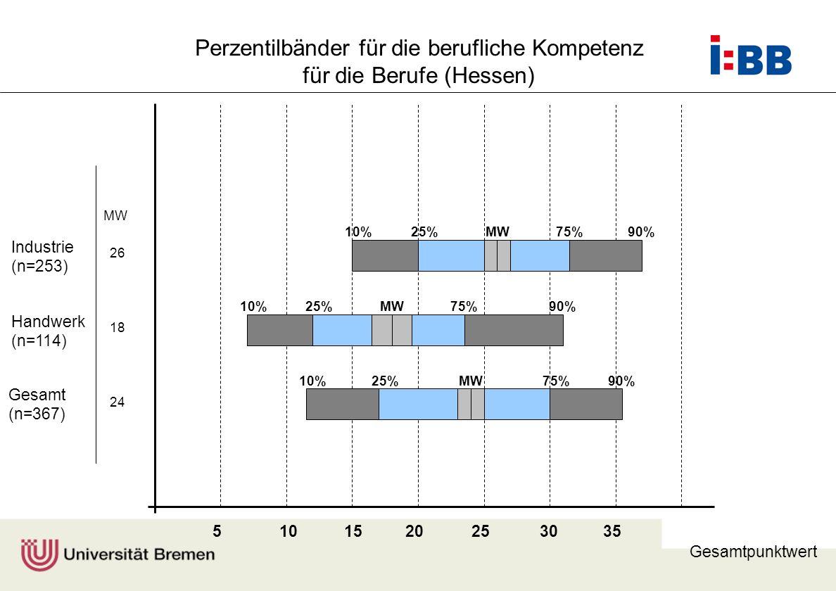 Prof. Dr. F. Rauner 510152025303540 Gesamt (n=367) Handwerk (n=114) Industrie (n=253) MW 26 18 24 Gesamtpunktwert 10%25%75%90% 10%25%75%90% 10%25%75%9